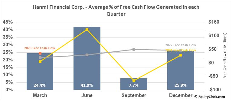 Hanmi Financial Corp. (NASD:HAFC) Free Cash Flow Seasonality