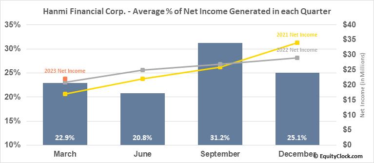Hanmi Financial Corp. (NASD:HAFC) Net Income Seasonality