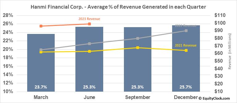 Hanmi Financial Corp. (NASD:HAFC) Revenue Seasonality