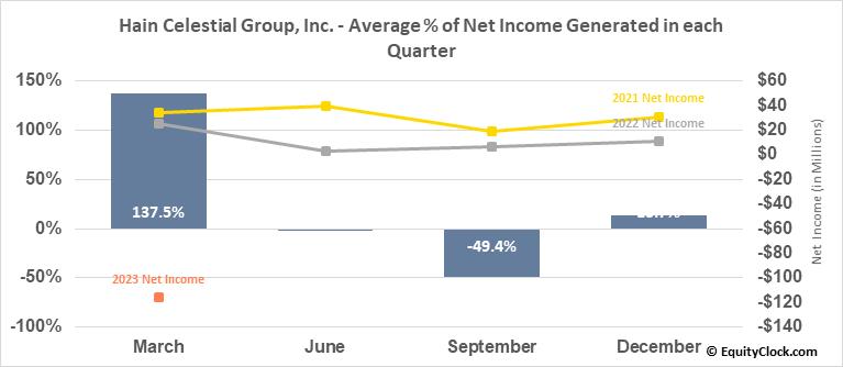 Hain Celestial Group, Inc. (NASD:HAIN) Net Income Seasonality