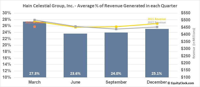 Hain Celestial Group, Inc. (NASD:HAIN) Revenue Seasonality