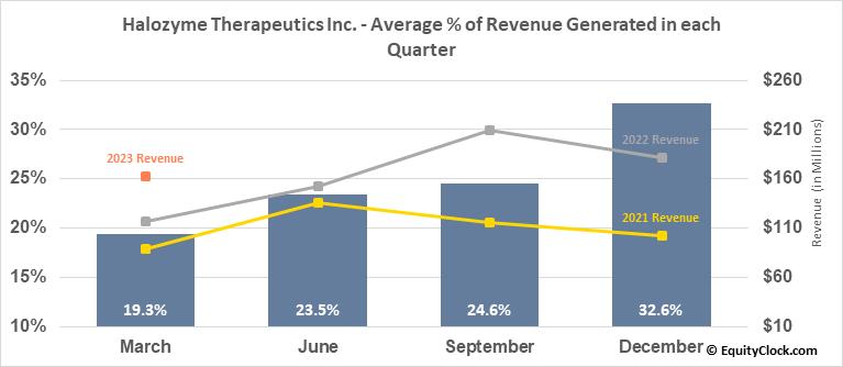 Halozyme Therapeutics Inc. (NASD:HALO) Revenue Seasonality