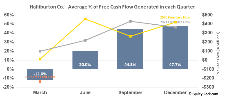 Halliburton Co. (NYSE:HAL) Free Cash Flow Seasonality