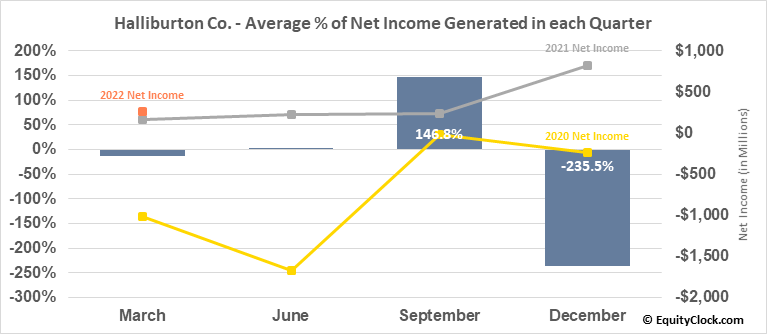 Halliburton Co. (NYSE:HAL) Net Income Seasonality