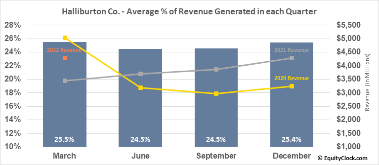 Halliburton Co. (NYSE:HAL) Revenue Seasonality