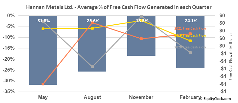 Hannan Metals Ltd. (TSXV:HAN.V) Free Cash Flow Seasonality