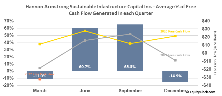 Hannon Armstrong Sustainable Infastructure Capital Inc. (NYSE:HASI) Free Cash Flow Seasonality