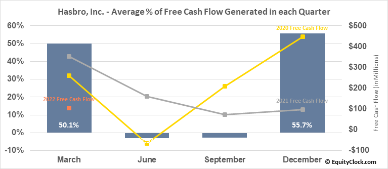Hasbro, Inc. (NASD:HAS) Free Cash Flow Seasonality