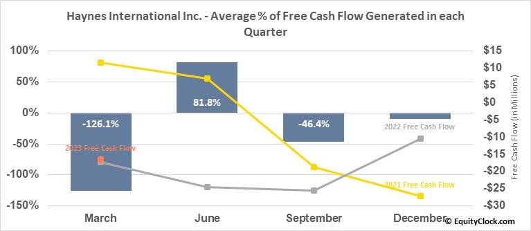 Haynes International Inc. (NASD:HAYN) Free Cash Flow Seasonality