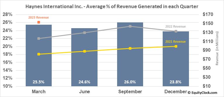Haynes International Inc. (NASD:HAYN) Revenue Seasonality