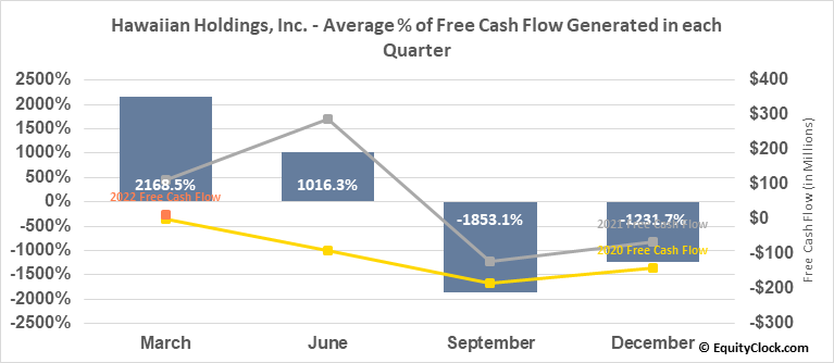 Hawaiian Holdings, Inc. (NASD:HA) Free Cash Flow Seasonality