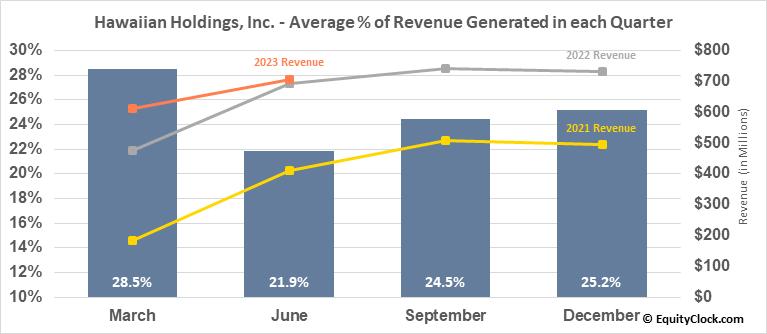 Hawaiian Holdings, Inc. (NASD:HA) Revenue Seasonality