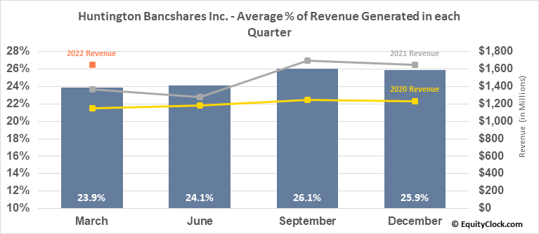 Huntington Bancshares Inc. (NASD:HBAN) Revenue Seasonality