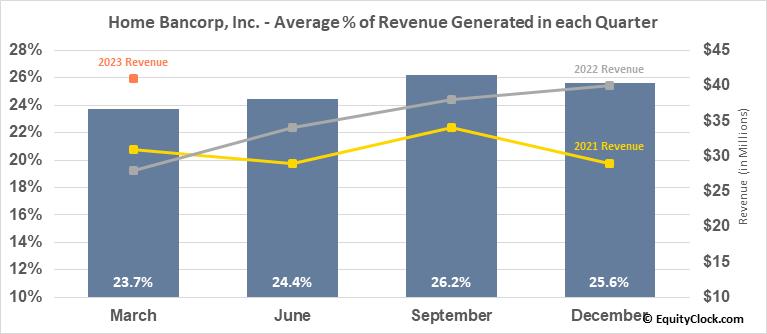 Home Bancorp, Inc. (NASD:HBCP) Revenue Seasonality