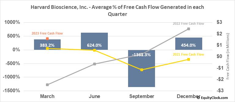 Harvard Bioscience, Inc. (NASD:HBIO) Free Cash Flow Seasonality
