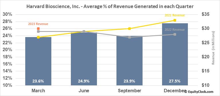 Harvard Bioscience, Inc. (NASD:HBIO) Revenue Seasonality