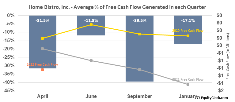 Home Bistro, Inc. (OTCMKT:HBIS) Free Cash Flow Seasonality
