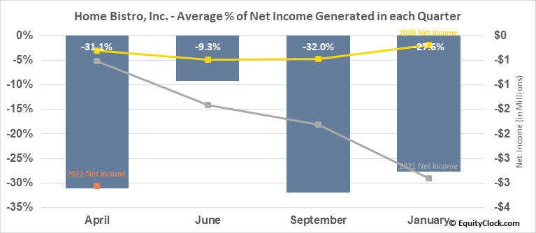 Home Bistro, Inc. (OTCMKT:HBIS) Net Income Seasonality