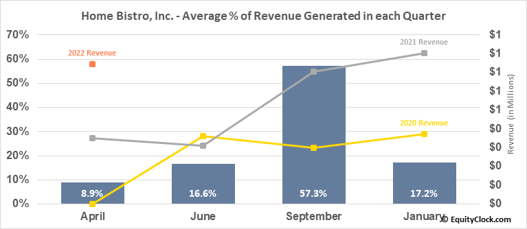 Home Bistro, Inc. (OTCMKT:HBIS) Revenue Seasonality