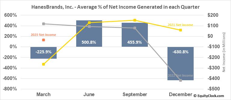 HanesBrands, Inc. (NYSE:HBI) Net Income Seasonality