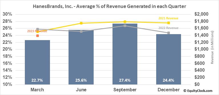 HanesBrands, Inc. (NYSE:HBI) Revenue Seasonality