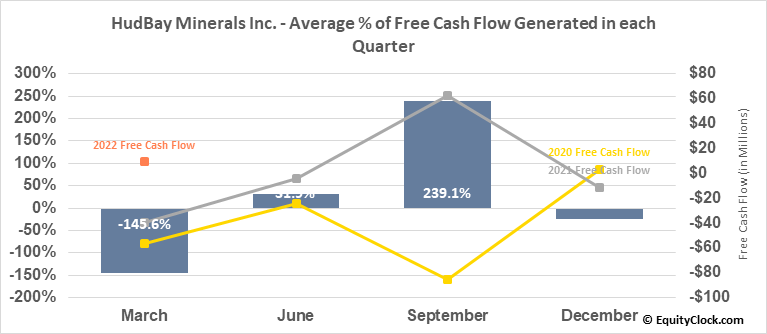 HudBay Minerals Inc. (TSE:HBM.TO) Free Cash Flow Seasonality