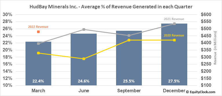 HudBay Minerals Inc. (TSE:HBM.TO) Revenue Seasonality