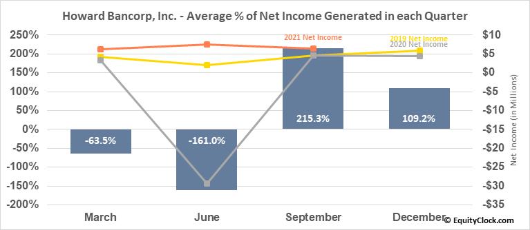 Howard Bancorp, Inc. (NASD:HBMD) Net Income Seasonality
