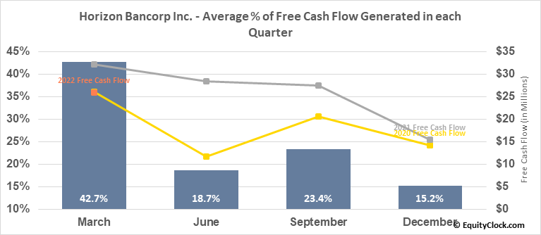Horizon Bancorp Inc. (NASD:HBNC) Free Cash Flow Seasonality