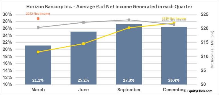 Horizon Bancorp Inc. (NASD:HBNC) Net Income Seasonality