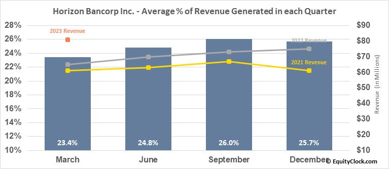 Horizon Bancorp Inc. (NASD:HBNC) Revenue Seasonality