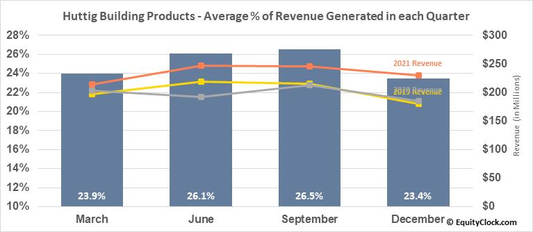 Huttig Building Products (NASD:HBP) Revenue Seasonality