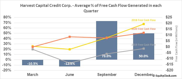 Harvest Capital Credit Corp. (NASD:HCAP) Free Cash Flow Seasonality