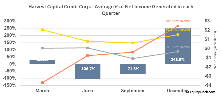 Harvest Capital Credit Corp. (NASD:HCAP) Net Income Seasonality