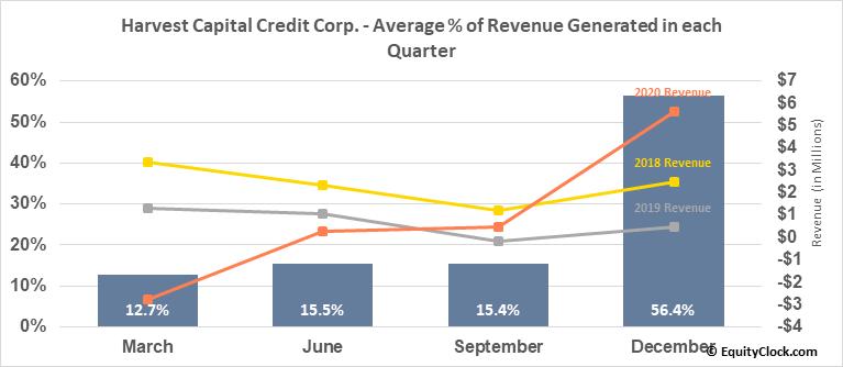 Harvest Capital Credit Corp. (NASD:HCAP) Revenue Seasonality