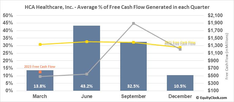 HCA Healthcare, Inc. (NYSE:HCA) Free Cash Flow Seasonality