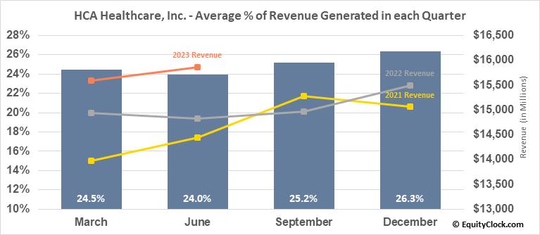 HCA Healthcare, Inc. (NYSE:HCA) Revenue Seasonality