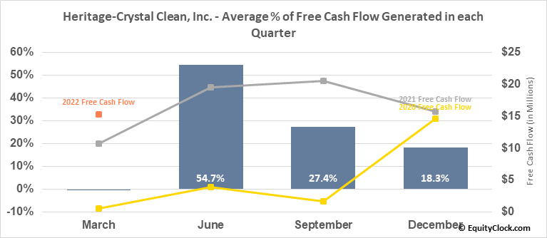Heritage-Crystal Clean, Inc. (NASD:HCCI) Free Cash Flow Seasonality