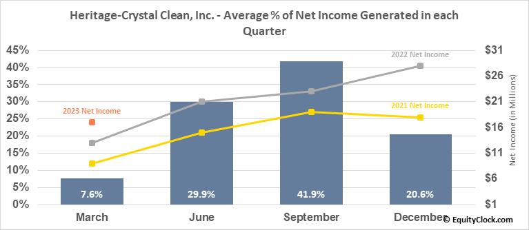 Heritage-Crystal Clean, Inc. (NASD:HCCI) Net Income Seasonality