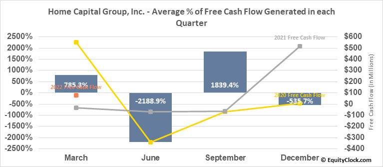 Home Capital Group, Inc. (TSE:HCG.TO) Free Cash Flow Seasonality