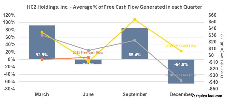 HC2 Holdings, Inc. (NYSE:HCHC) Free Cash Flow Seasonality