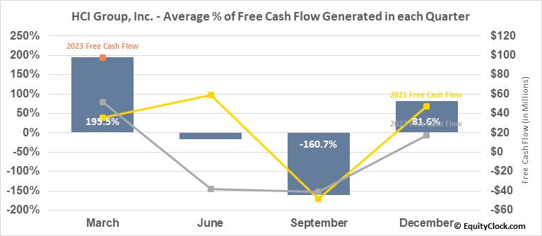 HCI Group, Inc. (NYSE:HCI) Free Cash Flow Seasonality
