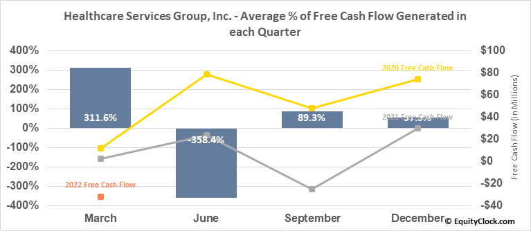 Healthcare Services Group, Inc. (NASD:HCSG) Free Cash Flow Seasonality