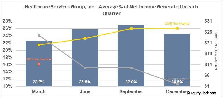 Healthcare Services Group, Inc. (NASD:HCSG) Net Income Seasonality