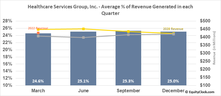 Healthcare Services Group, Inc. (NASD:HCSG) Revenue Seasonality