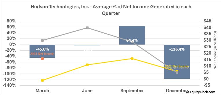 Hudson Technologies, Inc. (NASD:HDSN) Net Income Seasonality