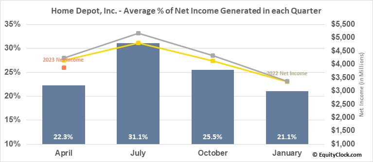 Home Depot, Inc. (NYSE:HD) Net Income Seasonality