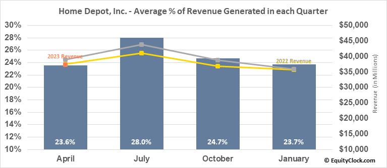 Home Depot, Inc. (NYSE:HD) Revenue Seasonality