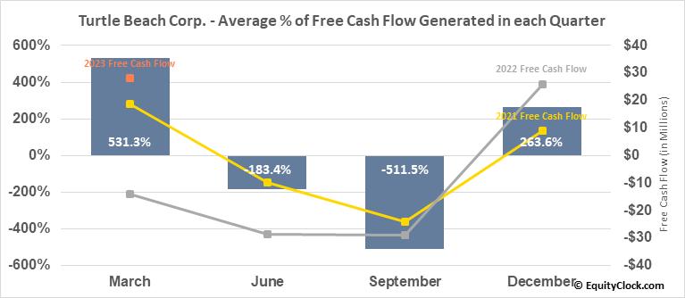 Turtle Beach Corp. (NASD:HEAR) Free Cash Flow Seasonality