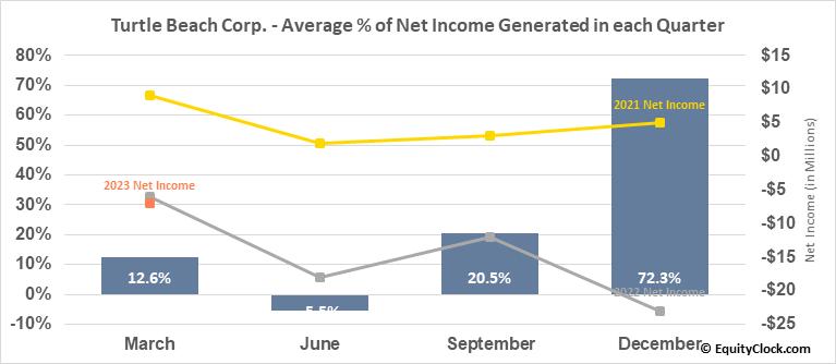 Turtle Beach Corp. (NASD:HEAR) Net Income Seasonality